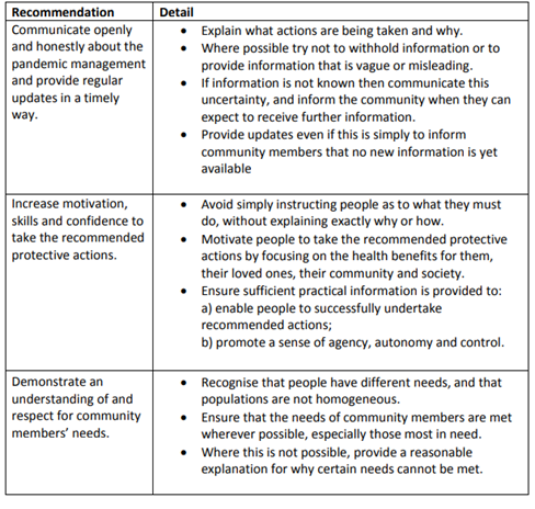 Table 1. Communication strategies to enhance community engagement and cooperation (Yardley et al 2020)